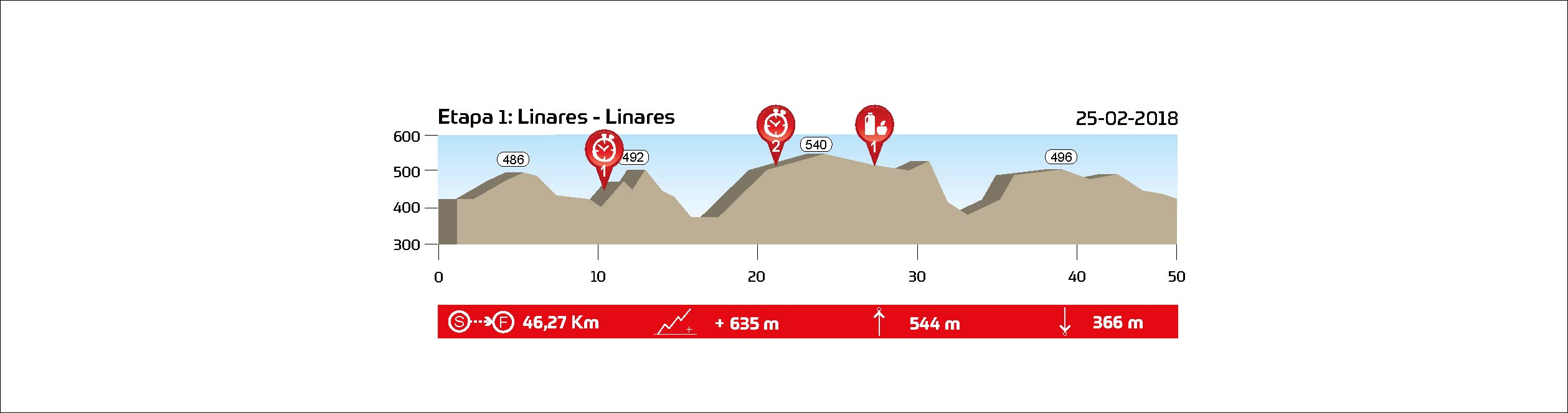 STAGE 1 (XCT) - Linares - 25.02.2018 - 46,3 km // 635 m+