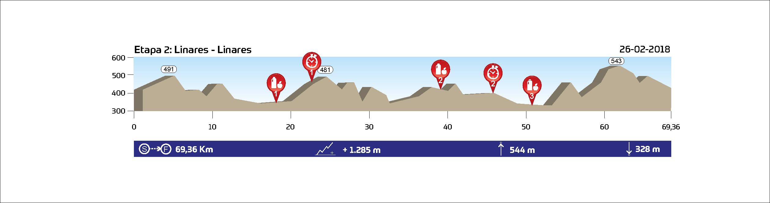 ETAPA 2 (XCM) - Linares - 26.02.2018 - 69,4 km // 1.285 m+