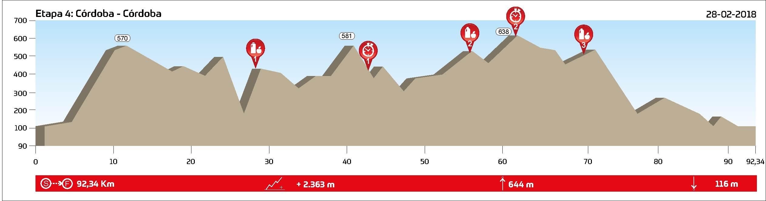 STAGE 4 (XCM) - Córdoba - 28.02.2018 - 92,3 km // 2.363 m+