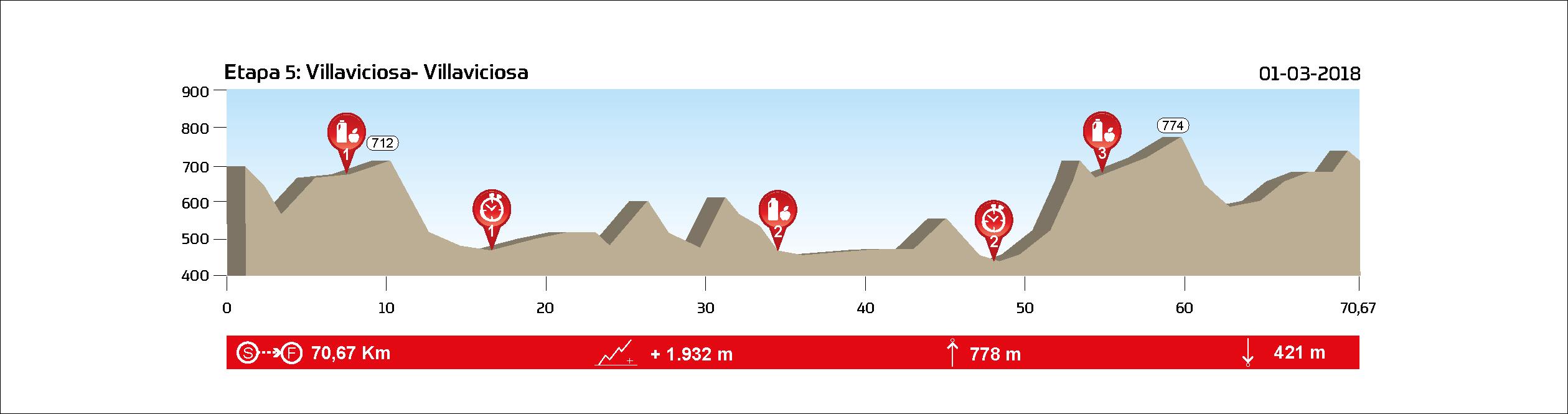 ETAPA 5 (XCM) - Villaviciosa de Córdoba - 01.03.2018 - 70,7 km // 1.932 m+